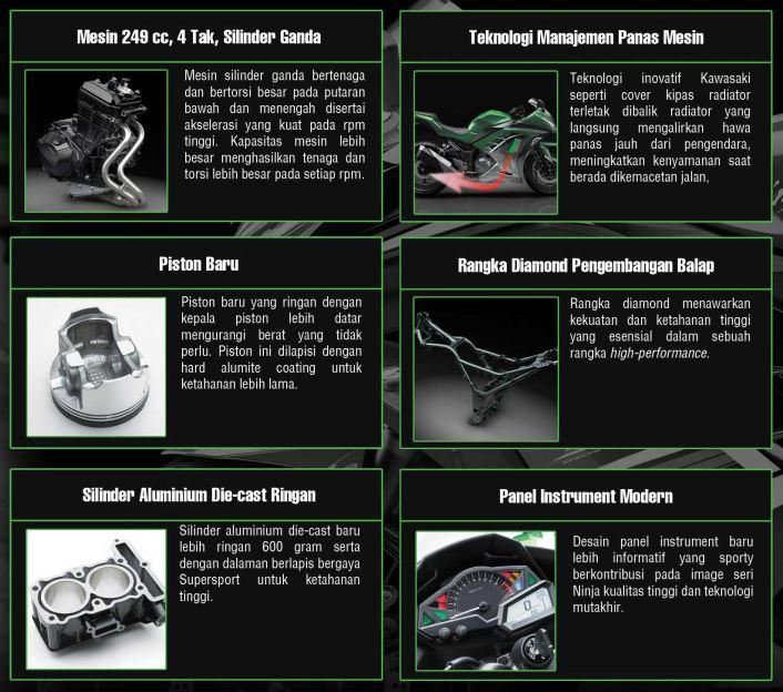 Spesifikasi Kawasaki Ninja 250